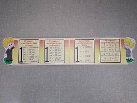 Стенд Таблица метрических действий. Основные единицы