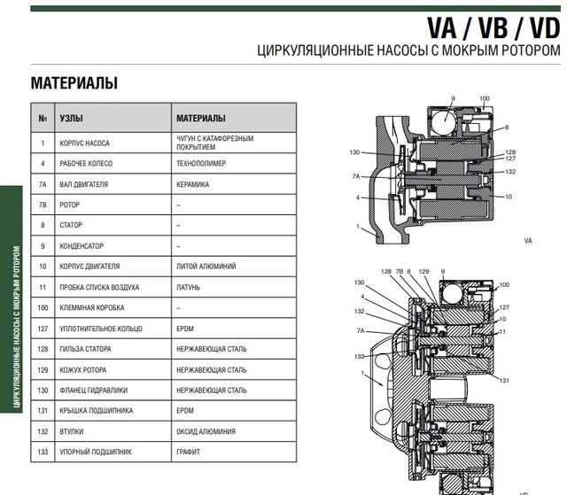 Конструкция насоса DAB VA 35/180