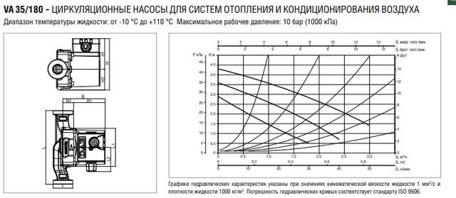 График напор и производительность насоса  DAB VA 35/180