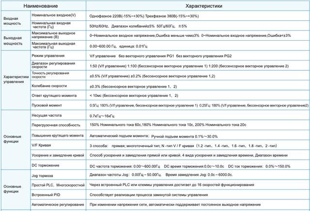 Технічні характеристики серії FR150 - схема