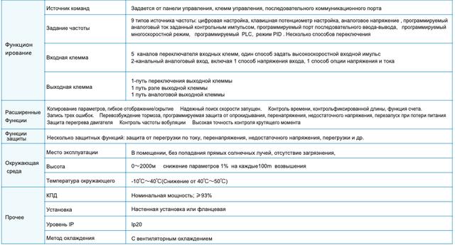 Технічні характеристики серії FR150 - схема - продовження