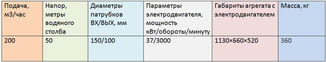3ЦГ200/50-37-5