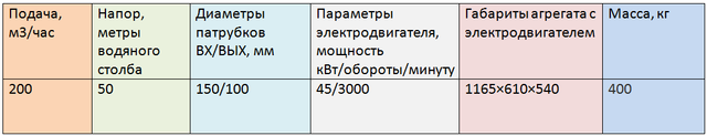 4ЦГ200/50-45-5
