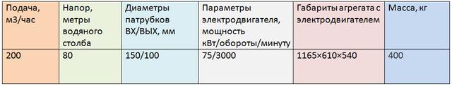 2ЦГ200/80-75-5