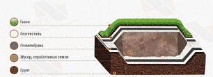Геотекстиль , геомембраны