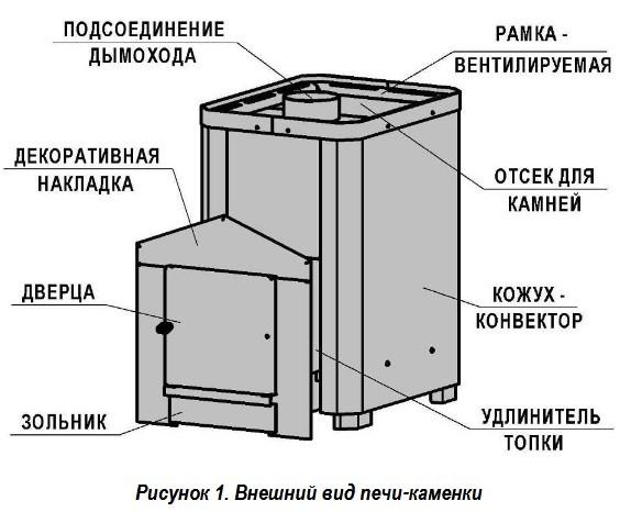 Конструкция печи для сауны Классик 20м³ без выноса со стеклом 305*305