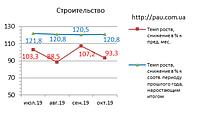 Рынок строительства в Украине: обзор 10/2019
