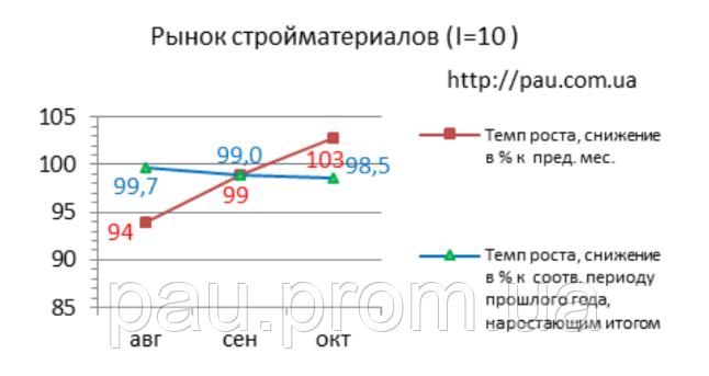 Рынок строительных материалов Украины: обзор 10/2019