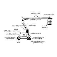 Терминология подъемной техники
