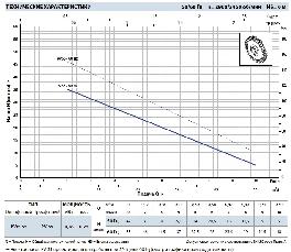 Насос вихревой самовсасывающий Pedrollo модель PVm 81 (однофазный), фото 2