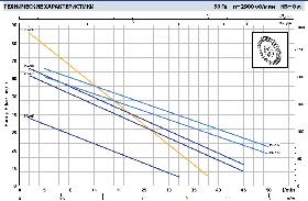 Вихревой насос Pedrollo модель PQAm 70 (однофазный) для чистой воды, фото 2