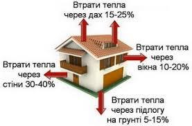 Утеплення будинку: вибираємо правильно товщину теплоізоляції