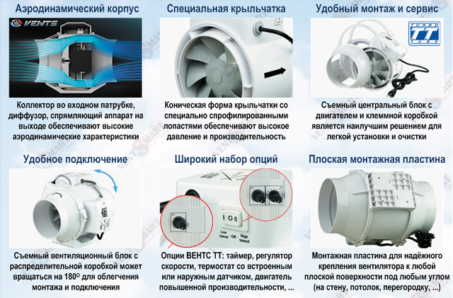 Инновационная конструкция канальных вентиляторов ВЕНТС ТТ