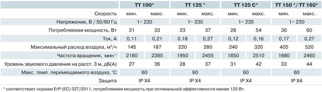 Технические характеристики (параметры) канальных вентиляторов ВЕНТС ТТ