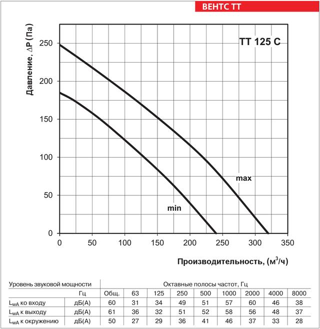Аэродинамические характеристики ВЕНТС ТТ 125 С