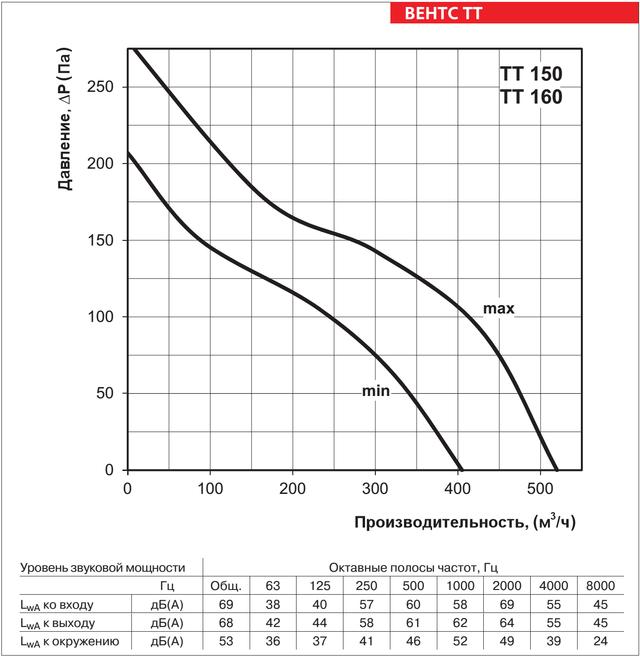 Аэродинамические характеристики VENTS TT 150/160