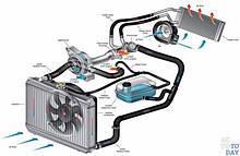 Система охолодження/опалення