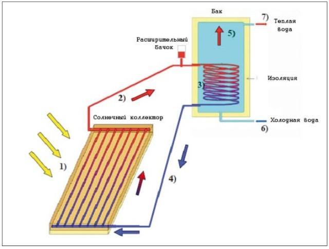 Пристрій сонячного колектора