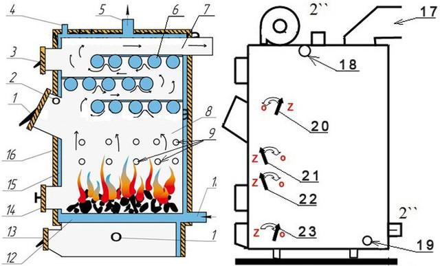 Габариты и конструкция Твердотопливного котла длительного горения Wichlacz GK-1, 10 квт