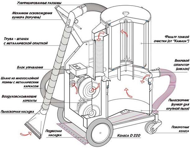 промышленный пылесос ― комплектация