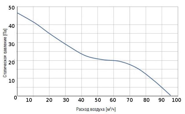 Характеристики вытяжного вентилятора
