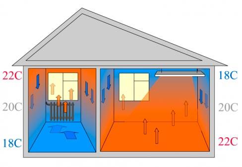 Для чего нужны инфракрасные обогреватели?