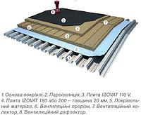 Базальтова плита IZOVAT 110 VENT