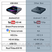 Налаштована TV приставка H96 4/32 ГБ MAX (Смарт тв приставки на андроїд, TV Box x96 mini), фото 8