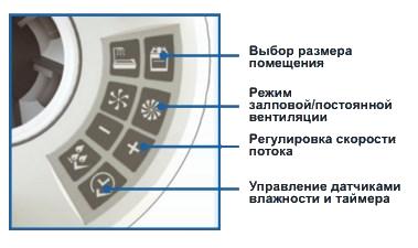 Аэродинамические характеристики вытяжного вентилятора