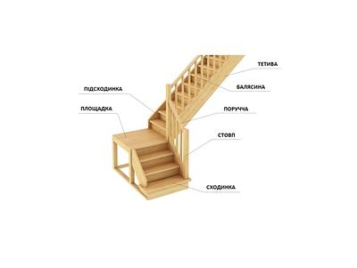 Комплетуючі для сходів