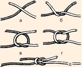 Способы соединения нитей при вязании
