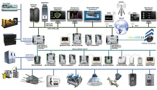 Комплексні системи автоматизації будівель4