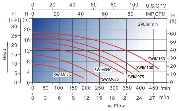 графики напорных характеристик насосов для бассейна AquaViva LX SWIM