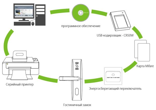 Гостиничная система доступа ZKTeco