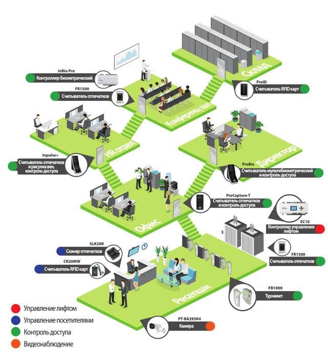 Монтаж профессиональной системы контроля доступа