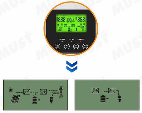 Инвертор напряжения (ИБП) MUST PV18-3024 VPK, фото 2
