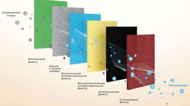 Система фильтрации Electrolux