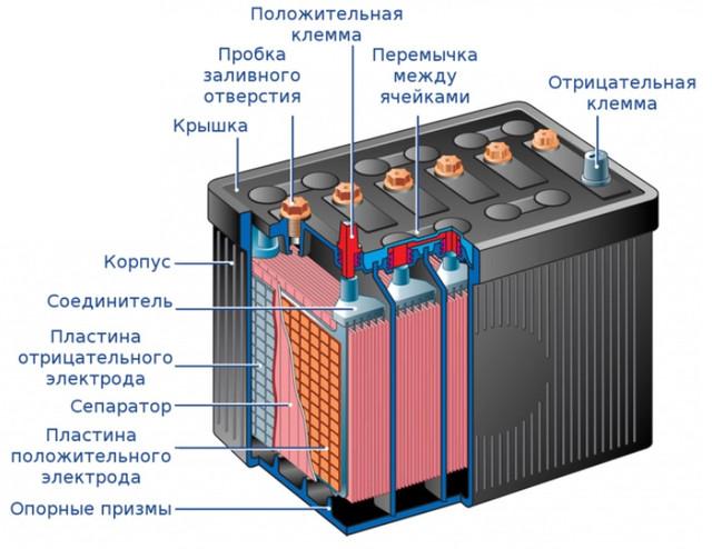 Схема конструкции АКБ