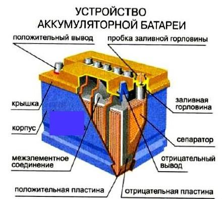устройство Аккумулятор ISTA STANDARD 6СТ-77 А1 ЕВРО