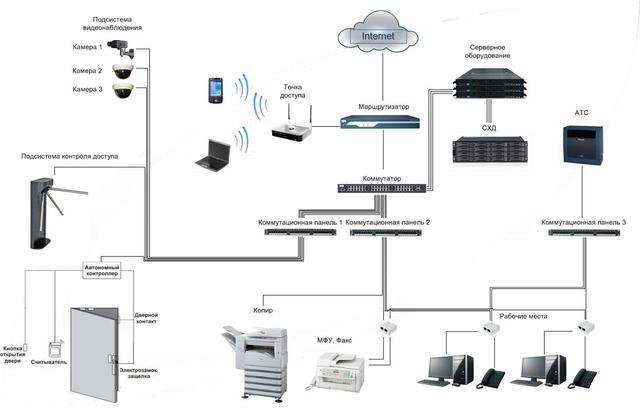 Проектування СКС і комп'ютерних мереж