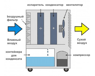 Принцип работы Master Climate Solutions DH 772