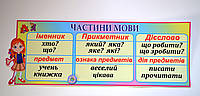 Стенд для класса Части речи. Крупный шрифт