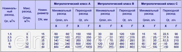 Метрологические классы счетчиков воды