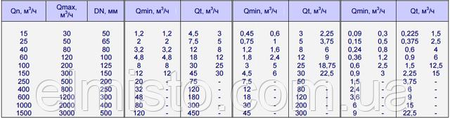 Метрологические классы водосчетчиков