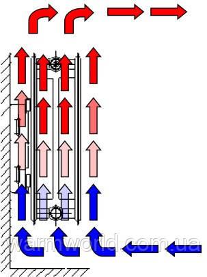 Схема конвекции воздуха при использовании радиаторов Protherm