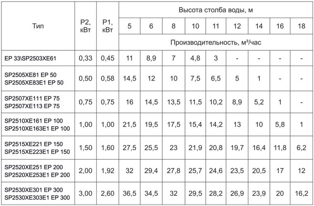 График напорных характеристик насосов Hayward серии SP (EP)