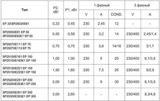 Электрические характеристики насосов Hayward серии SP (EP)