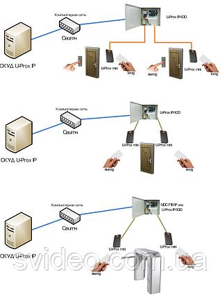 Сетевой контроллер доступа U-Prox IP400  ( NDC F18IP), фото 2