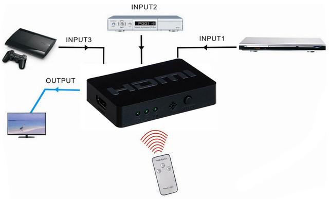 Переключатель HDMI Vention VAA-S17-L