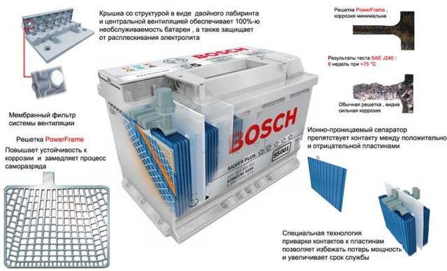детальная схемаконструкции аккумулятораBosch S4 Silver 6СТ-60 Евро